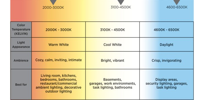 color-temperature-kelvin-light-appearance-ambience